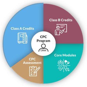 CPC-Wheel